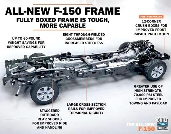 Enchanting Ford F 150 Aluminum Frame Adornment - Frames Ideas ...