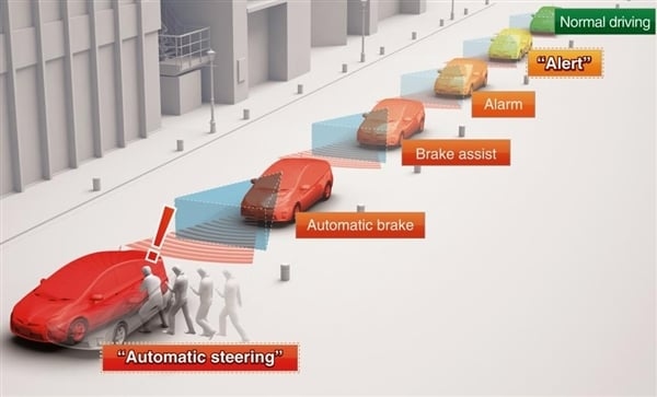 Toyota Previews New Automated Driver Assist Systems