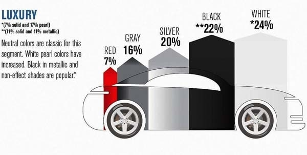 White Remains Top Car Color Kelley Blue Book